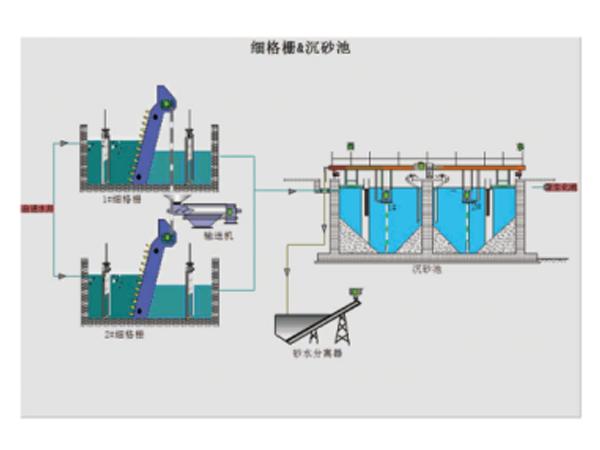 污水处理控制系统案例-黄旗堡水处理